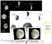 Phases of the Moon - Printable Montessori Learning Materials by Montessori Print Shop.